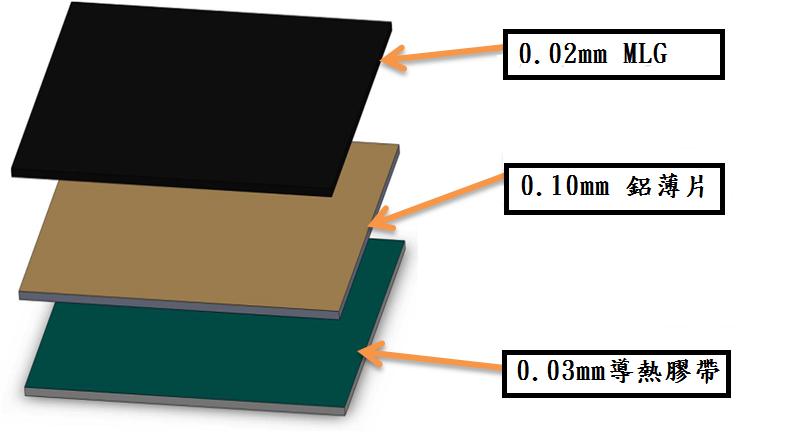 何謂多層石墨烯(MLG)? ♦ MLG是由封閉的多面體石墨片的同心層. ♦ MLG範圍大小從幾奈米到幾百奈米.  MLG Combine MoS2 MLG 多層石墨烯輻射導熱原理  ♦熱輻射的發生, 是當熱能從電荷移動時轉變成電磁輻射. ♦輻射發生無須任何中介物質, 它是由電磁波所轉換而成,甚至完全真空情況, 輻射亦能發生.